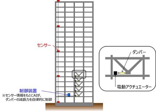 アクティブ制震システムのイメージ(以下の資料、写真:NTTファシリティーズ)