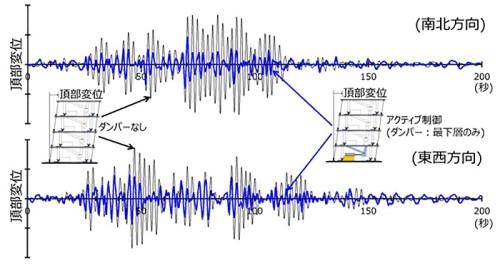 長周期地震動に対する試験体頂部の変位時刻歴(青色)。ダンパーなし(黒色)に比べて振幅は50%以上小さくなっている