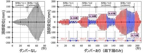 試験体の1次固有周期と同じ周期の正弦波で揺らした結果。ダンパーなし(左、黒色)に比べてパッシブ制震(右、赤色)は振幅が小さく、AIによるアクティブ制震(右、青色)はさらに振幅が小さいことがわかる