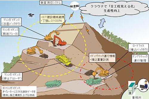 重機土工の「全工程見える化」システムのイメージ(以下の資料:フジタ)