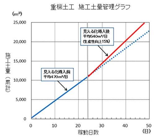 「全工程見える化」システムの導入前(青色の線)と導入後(赤色の線)の施工土量のグラフ。導入後は生産性が約15%アップしている