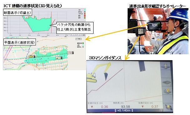 ICT建機のバケットは先からリアルタイムに施工量を算出し、オペレーターに提供される