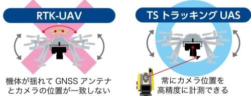 GNSSのアンテナでカメラ位置を計測する方法は機体の揺れに弱い