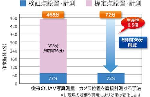 空撮前の標定点、検証点の設置・測量作業の生産性は、従来のドローン測量(左)に比べて6.5倍になった