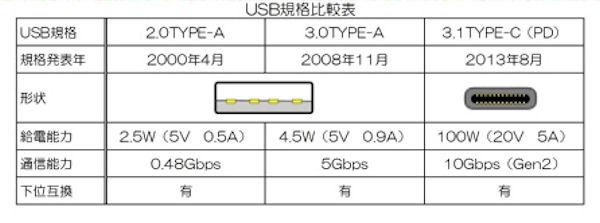 USBの規格と電力、通信速度などの比較