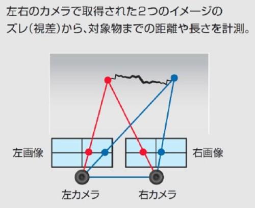 3Dカメラによる寸法測定の原理