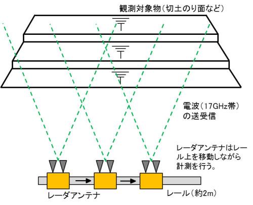 合成開口レーダーの仕組み