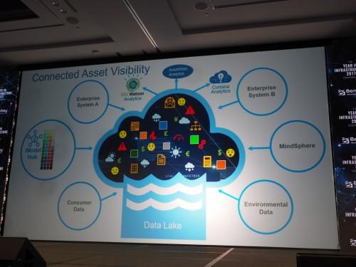 """BIMモデルの変更部分をため込む""""データの湖""""のようなシステムとも言える(資料:Bentley Systems)"""