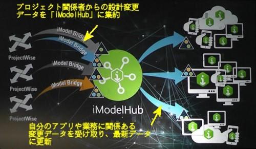 BIMモデルの変更部分を共有するクラウドサービス「iModelHub」の仕組み(資料:Bentley Systems)