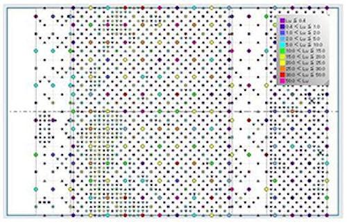 トンネル展開図上にボーリング孔ごとの透水性を色分け表示した「2次元ルジオンマップ」