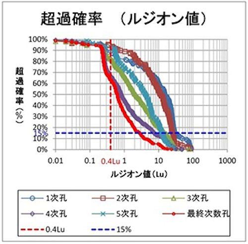 グラウチングによって透水性がどのように減少したかを表す「超過確率図」