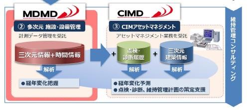さらにデータを時系列が管理する「MDMD」やCIMで維持管理を行う「CIMD」も順次開発し、維持管理コンサルティングビジネスへと発展させていく