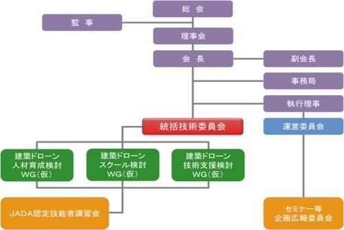 日本建築ドローン協会の組織図