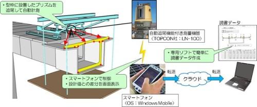 SMC-Oneナビの全体概要図(以下の資料:三井住友建設)