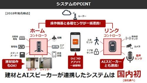 AIスピーカーによって家電から住宅設備までをトータルにIoT連携できる