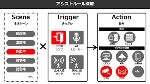 アシストルール機能の例。外出中はドア閉センサーをきっかけとして、監視カメラやメール機能が働く