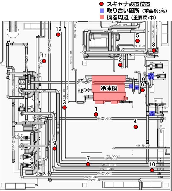 自動的に計画されたスキャナーの設置場所(赤丸印)と重要箇所(青い部分)