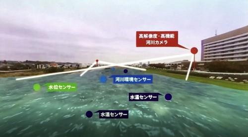 河川に大量のセンサーを取り付けてリアルタイムな洪水情報を把握するイメージ