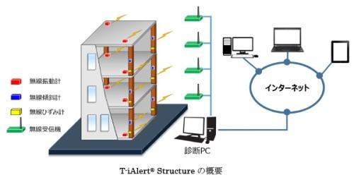 「T-iAlert Structure」の概要図(資料:大成建設)