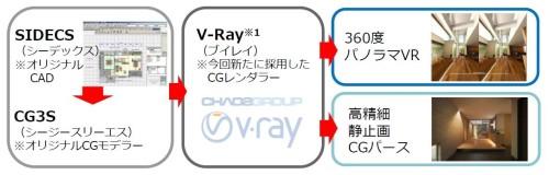 独自CADから作成したCGモデルに、今回、V-RayによるCGレンダラーを連携させてパノラマVRの作成を可能にした