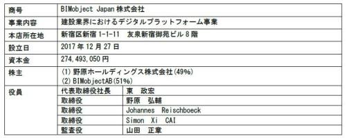 新会社「BIMobject Japan」の概要