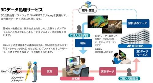 3D点群データ処理サービスのイメージ(以下の資料:トプコン、トプコンソキア ポジショニングジャパン)