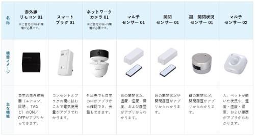 「with HOME」のパートナーに提供予定のリモコンや各種センサーなどのデバイス