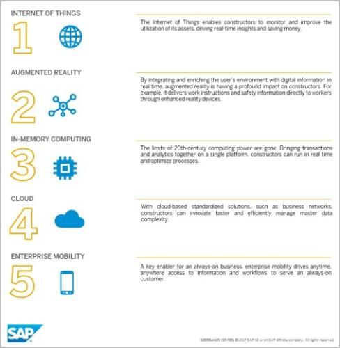 ウェブサイトに公開されているSAPのレポート(資料:SAP)