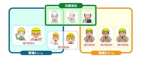 JVと協力会社とのデータ連携イメージ(以下の資料:MetaMoJi)