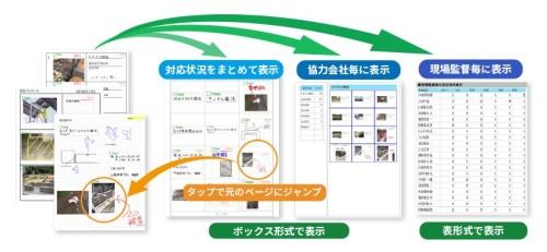協力会社を含めて現場の隅々まで、情報の把握とフィードバックに使えるようになった