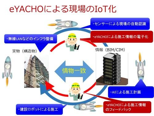 eYACHOが現場で働く人の「IoTインターフェース」として機能するイメージ(資料:家入龍太)