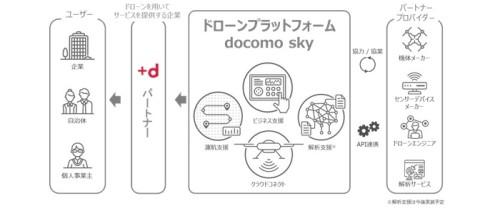 「ドローンプラットフォーム docomo sky」の全体イメージ図(以下の資料:NTTドコモ)