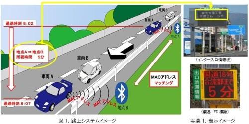 スマホやカーナビのBluetooth電波を利用して所要時間を計るシステム(資料:NEXCO中日本)