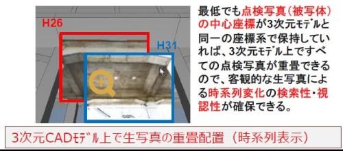 CIMモデル上に現場写真を重ねて表示できるようにするため、CIMモデルと同じ座標系で管理することが示された