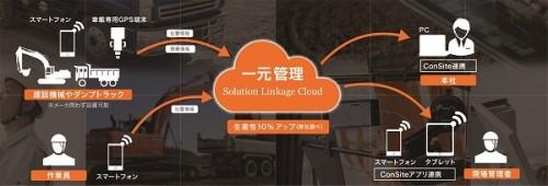 施工現場のIoT化を実現するSolution Linkage Mobileのイメージ図(以下の資料:日立建機)
