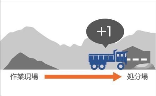 ダンプトラックによる土砂の運搬回数の自動カウント