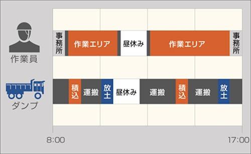 作業員やダンプの動きを時系列的に表示したエリアチャート