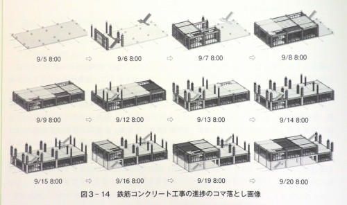 鉄筋コンクリート工事のコマ落とし画像の例