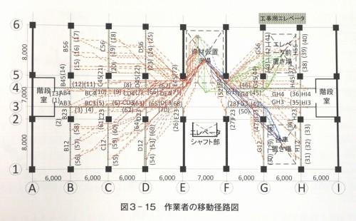 作業者の移動経路の分析