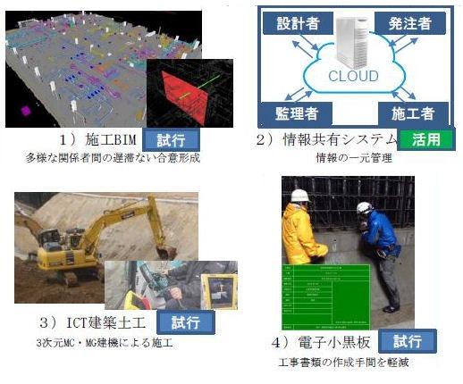 国交省が発注者指定で官庁営繕工事に活用する施工合理化技術の例(資料:国土交通省)
