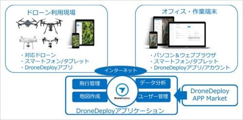 「DroneDeploy」の全体構成図