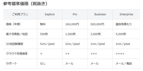 「DroneDeploy」の価格表