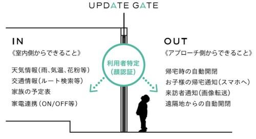 UPDATE GATEの機能一覧