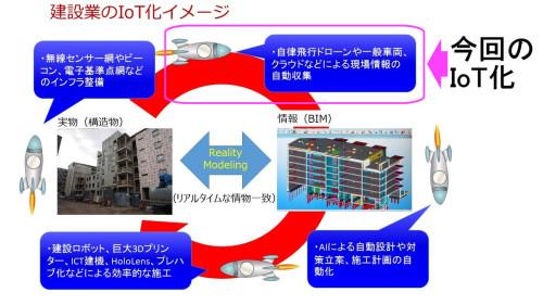 今回のシステムが、構造物の維持管理をIoT化するのに果たす位置づけ(資料:家入龍太)