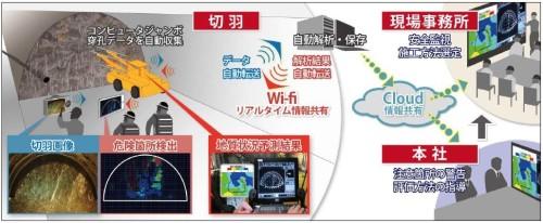 リアルタイム統合地質評価システム「スマート切羽ウォッチャー」の概念図(以下の資料:鹿島)