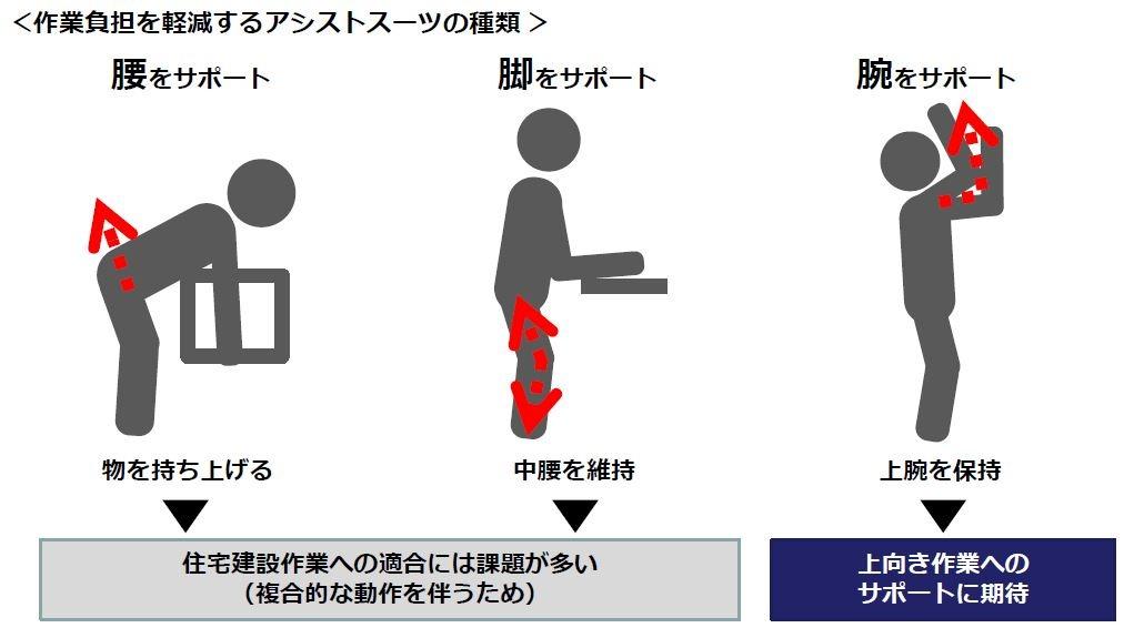 腰や脚をサポートするアシストスーツは、複合的な動作が多い住宅施工には課題が多い。そこで上向き作業をサポートすることに注目した