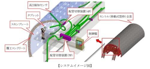 山岳トンネルの覆工コンクリート打設作業を自動化した「自動 de 覆工」の全体イメージ図(以下の資料:三井住友建設)