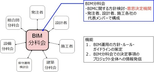 着工と同時に結成された「BIM分科会」の概要