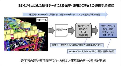 BIMモデルの属性データをFMデータベースに読み込んで活用する流れ