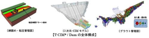 ダム工事の施工情報をCIMモデルとひも付けて一元管理する「T-CIM/Dam」の全体構成(以下の資料:大成建設)